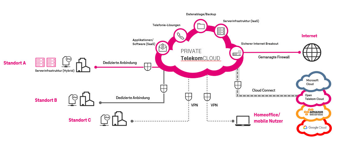 Private Telekom Cloud Lösungen